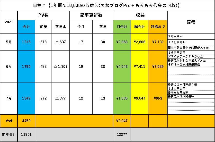 f:id:larkkun:20210804193702p:plain