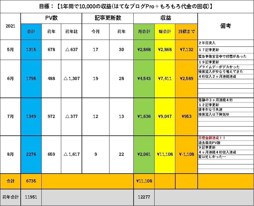 f:id:larkkun:20210901103320p:plain
