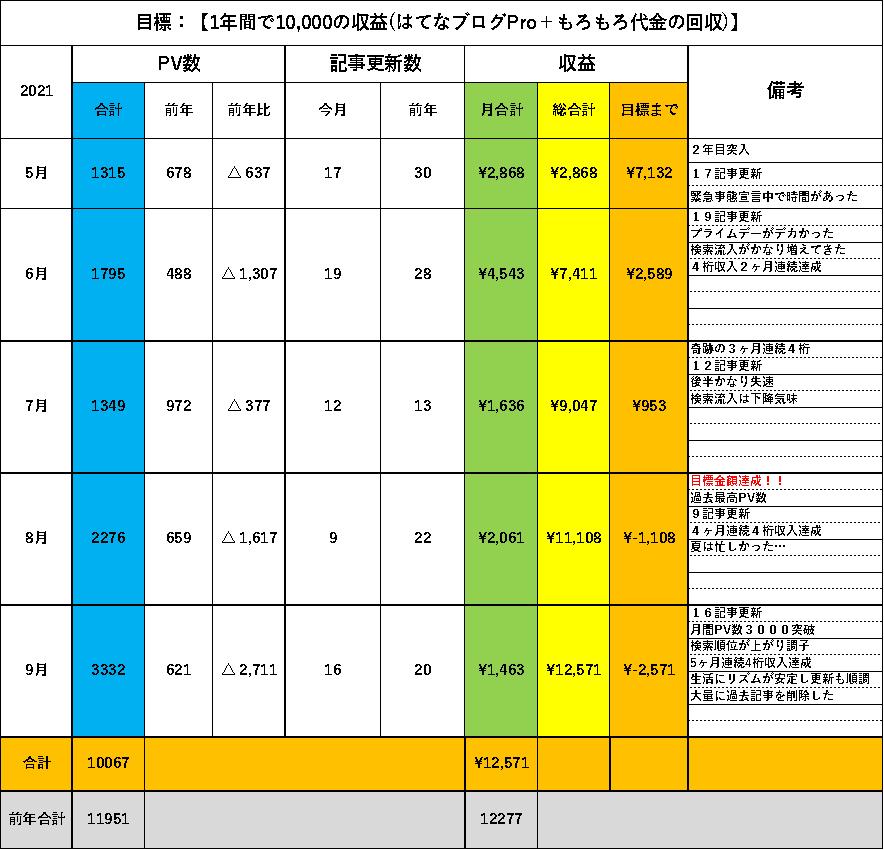 f:id:larkkun:20210930174248p:plain