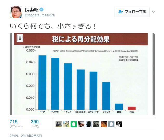 長妻昭 ジニ係数 改善幅 税による再配分効果