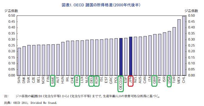 OECD諸国の所得格差(2000年代後半) ジニ係数
