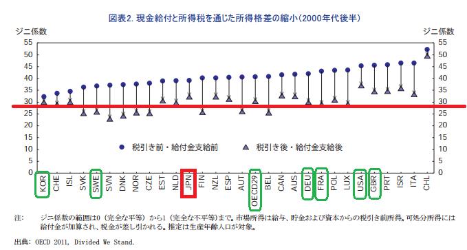 現金給付と所得税を通じた所得格差の縮小(2000年代後半) ジニ係数 改善幅