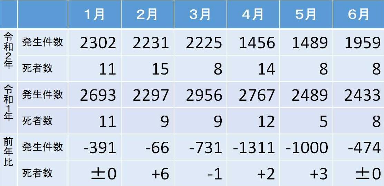 東京都内の交通事故の発生件数と死亡者数(令和1年令和2年1~6月)