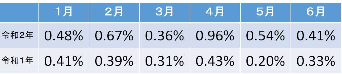 東京都内の交通事故発生件数中の死亡者数の割合(令和2年令和1年1~6月)
