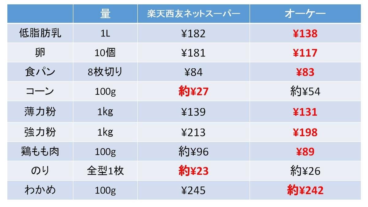 楽天西友ネットスーパーとオーケーの9点の価格の比較の表