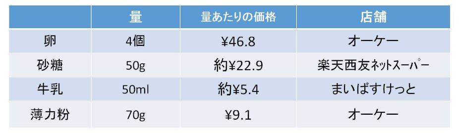 シフォンケーキ材料の使用量ごとの価格一覧
