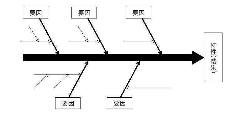 フィッシュボーンで図解されたフロー図