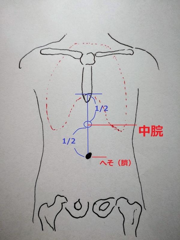 中脘:リーキーガットの下痢に効くツボ