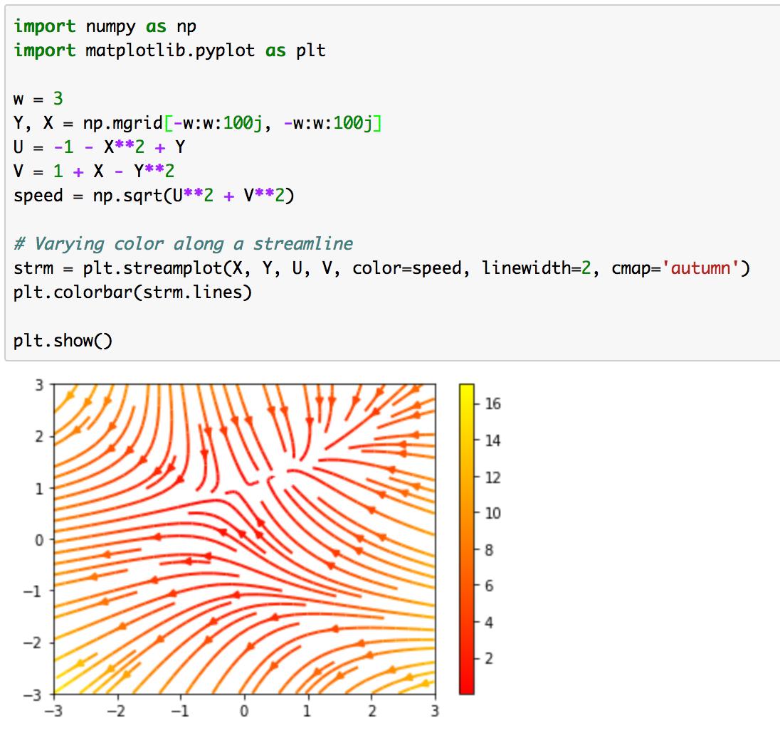 Matplotlibの使い方③(plt streamplot、plt fill、plt polar)|Python