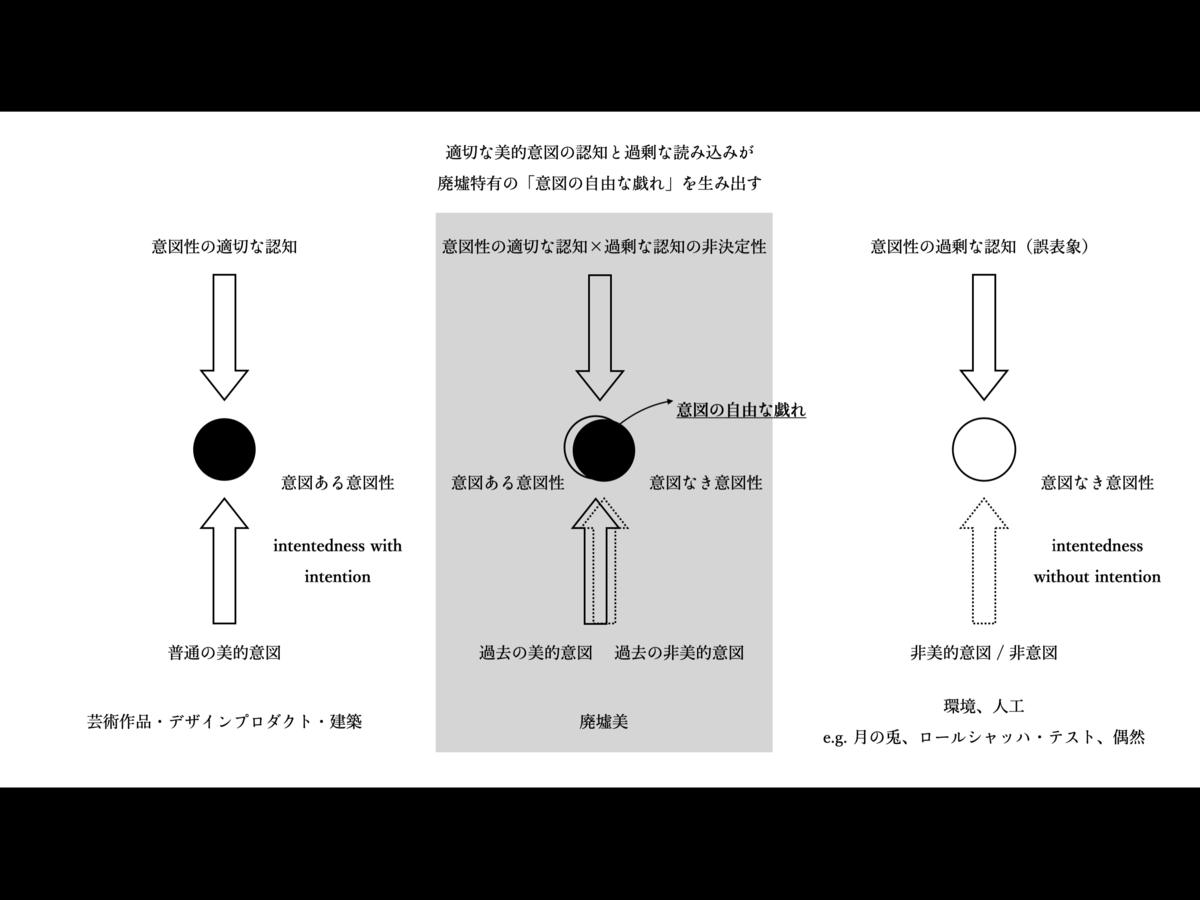 f:id:lichtung:20210523123938p:plain