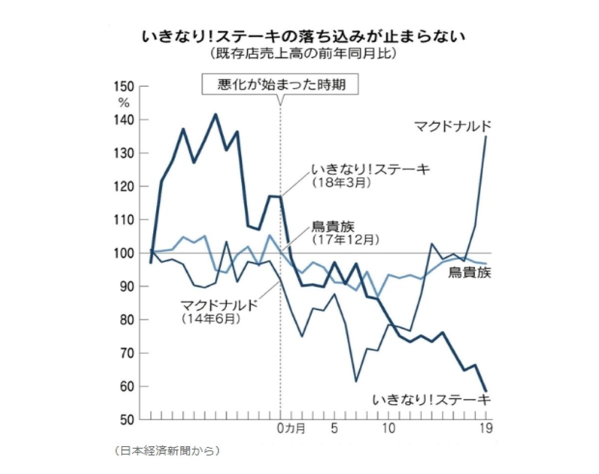 """""""いきなりステーキ""""赤字転落から学ぶべきこと"""