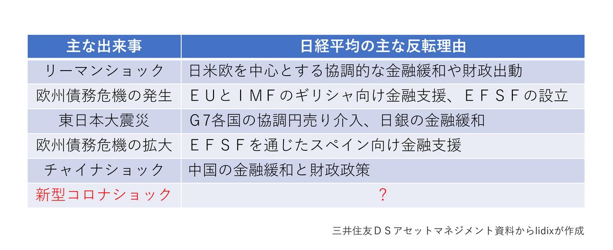 f:id:lidix:20200418102833p:plain