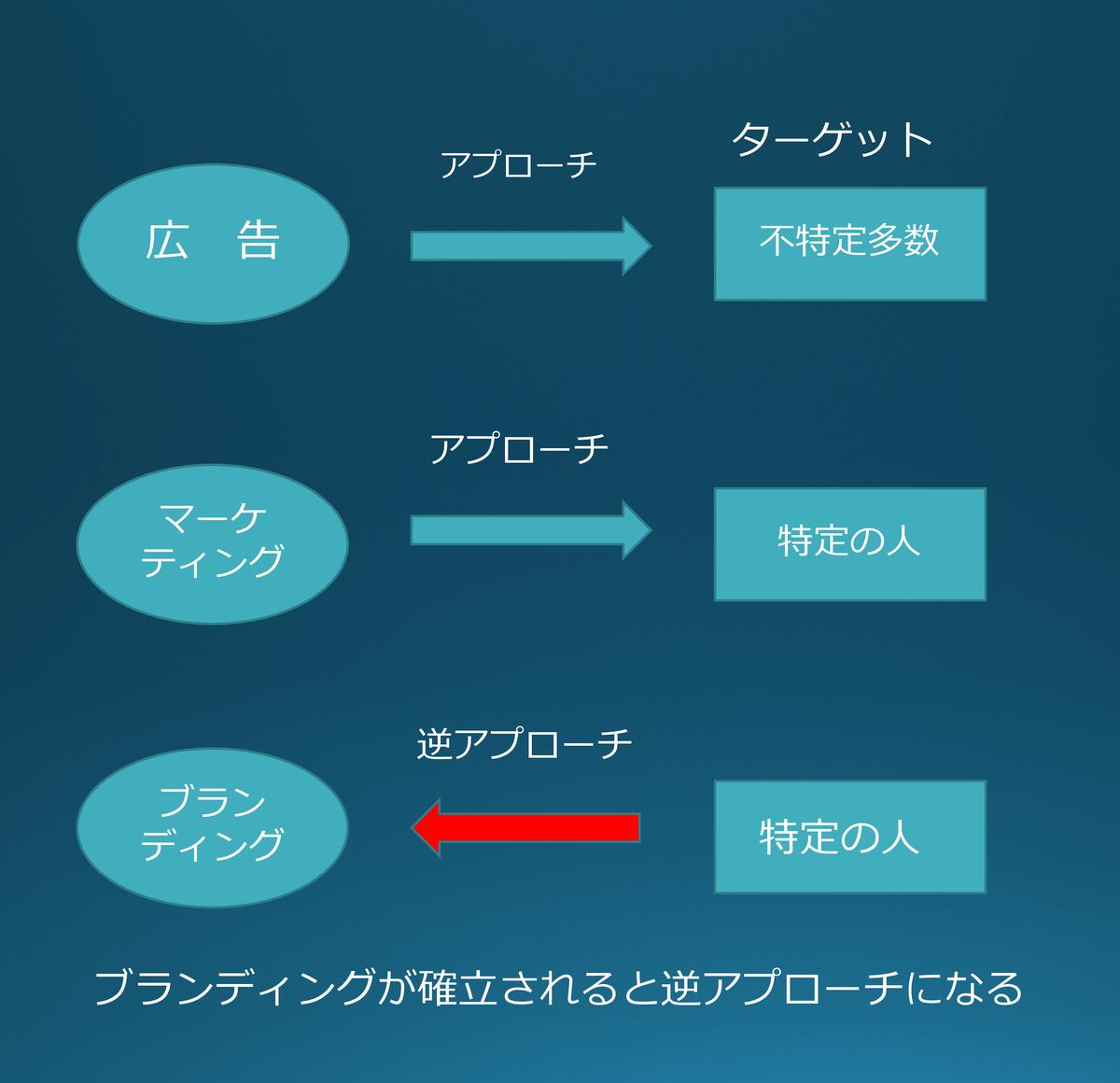 f:id:lidix:20200524113558p:plain