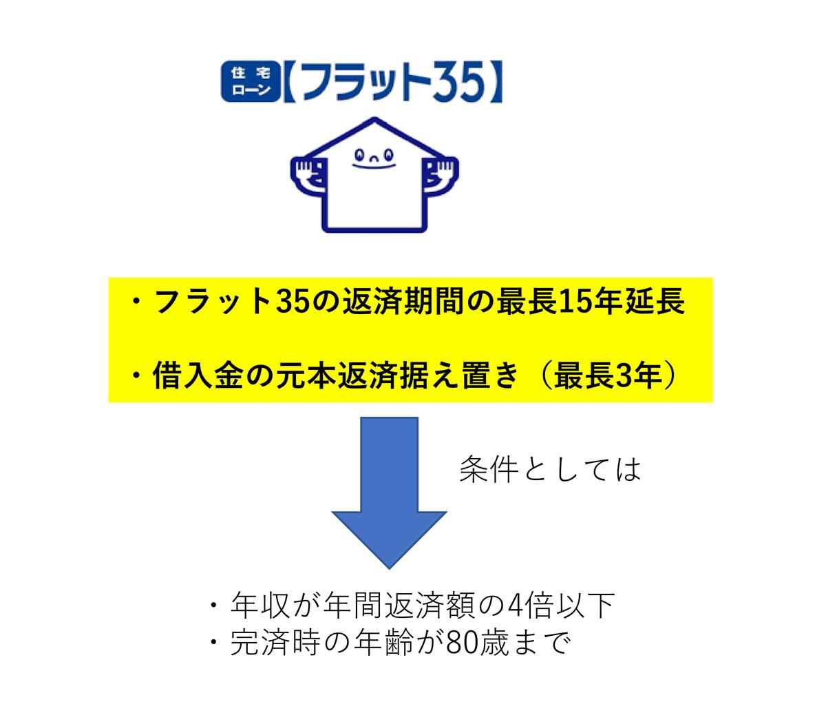 f:id:lidix:20200620140916p:plain
