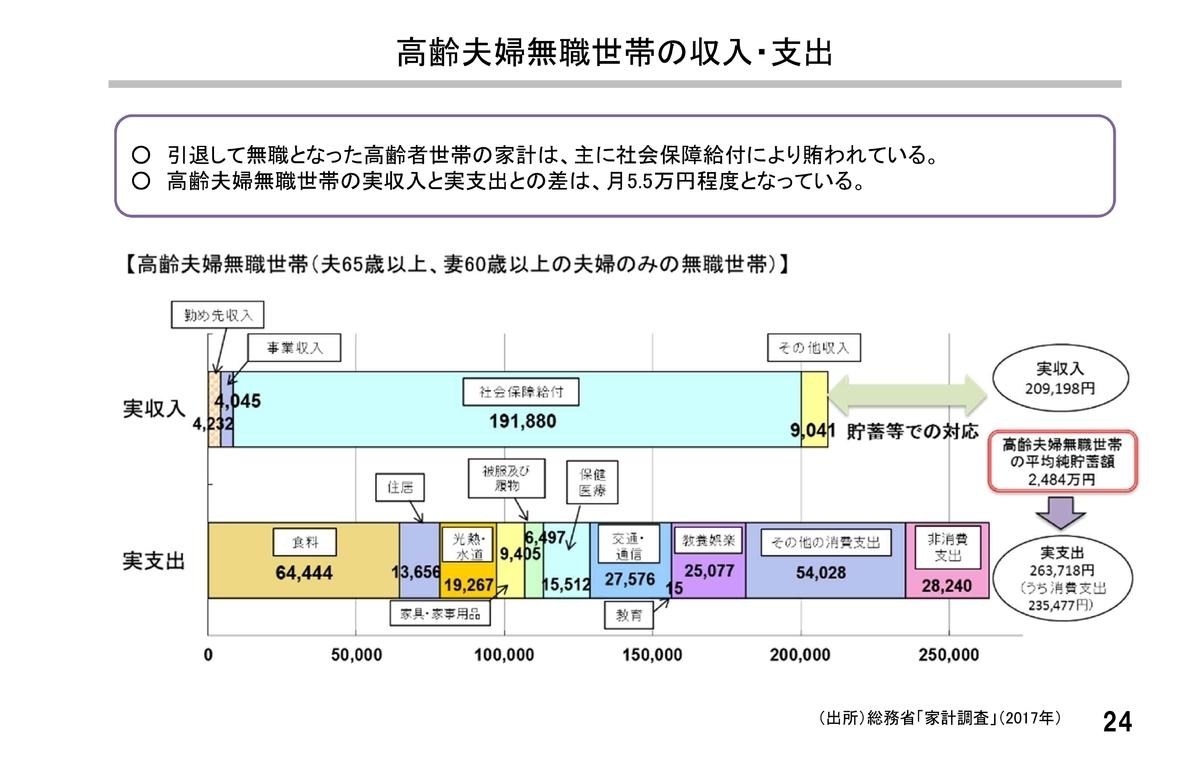 なぜ、老後資金に2000万円が必要なのかをお答えします!