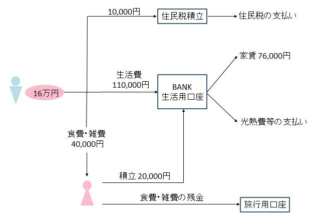 f:id:life--money:20190707084822j:plain