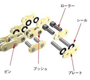 チェーンの構造