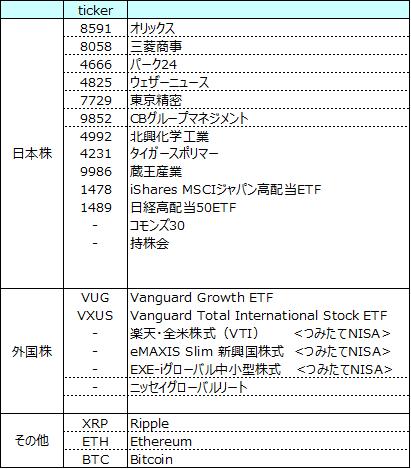 2019年6月のポートフォリオ