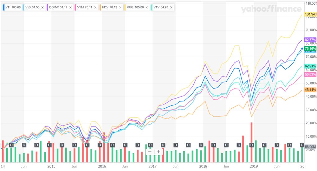 株価成長率のチャート