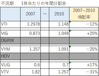 分配金成長率