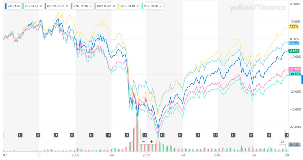 不況期の株価成長比較