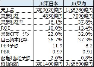 JR東日本とJR東海の比較