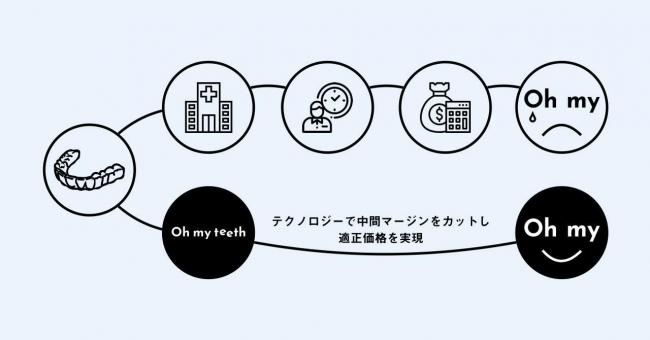 Oh my teethのビジネスモデルの画像