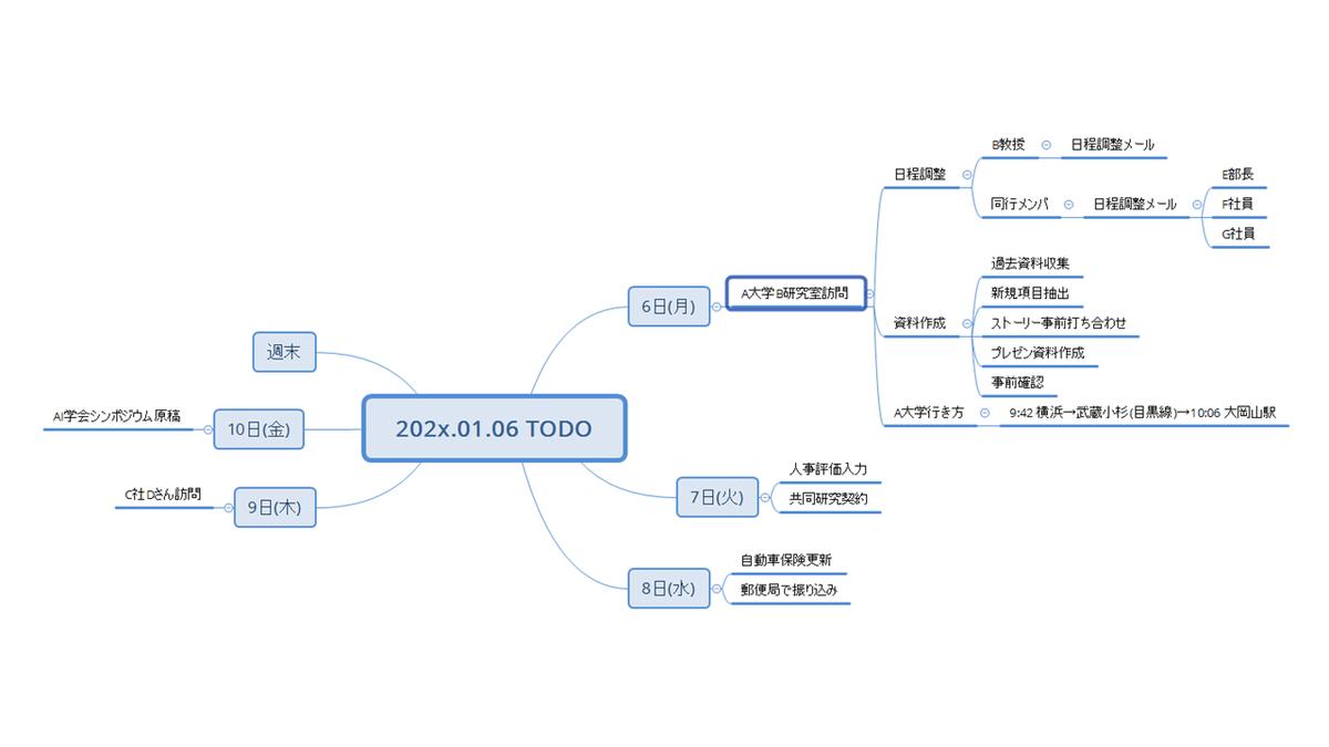 f:id:linkedsort:20200103021318p:plain