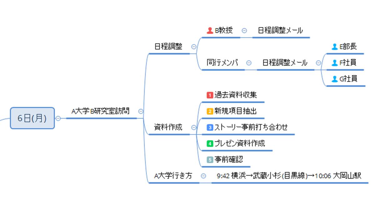 f:id:linkedsort:20200103022042p:plain