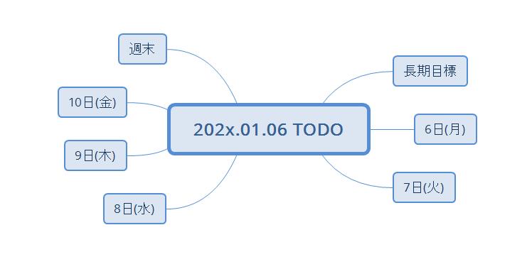 f:id:linkedsort:20200105003204p:plain