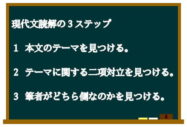 読解の3ステップ