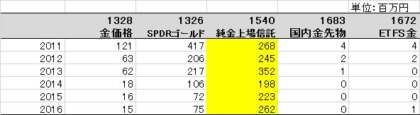 f:id:lions1:20170131132500p:plain
