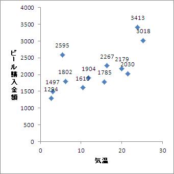 エクセル グラフ ラベル 追加