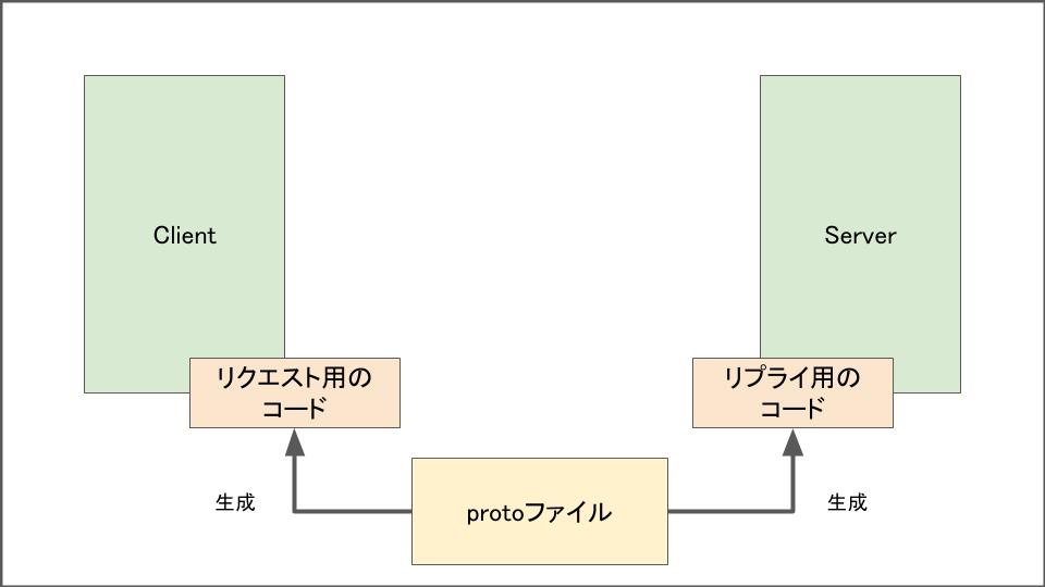 f:id:lirlia:20200417015240p:plain