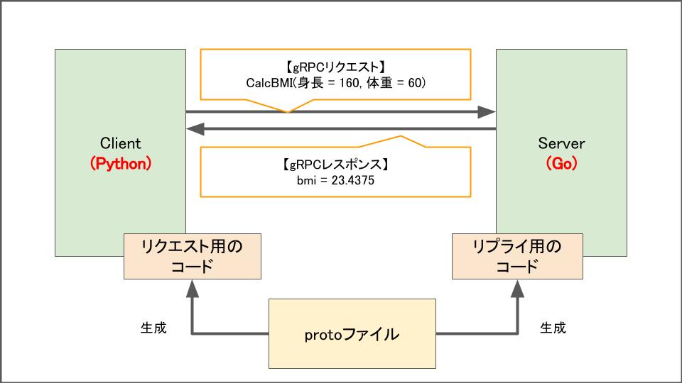 f:id:lirlia:20200417025230p:plain