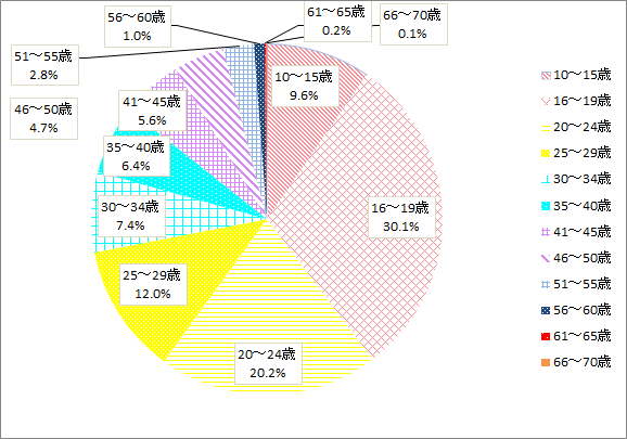 f:id:lisakaiho:20180413095724p:plain