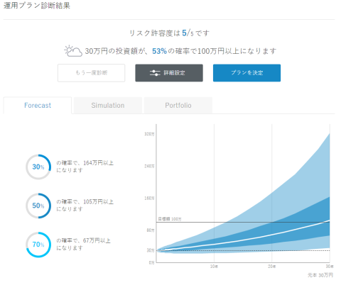 30万→100万の場合のForecast