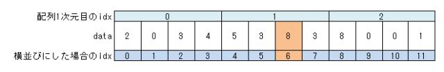 argmax関数 考え方