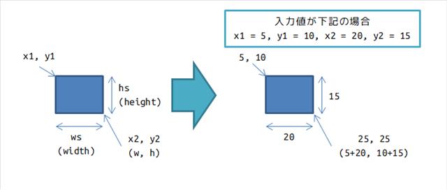 四角の描画と座標