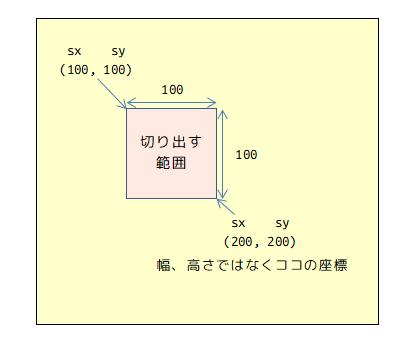 画像の切り出し座標イメージ