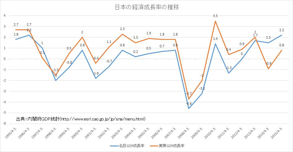 名目 経済 成長 率
