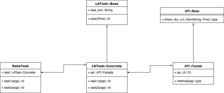 f:id:livesense-analytics:20180530163538p:plain