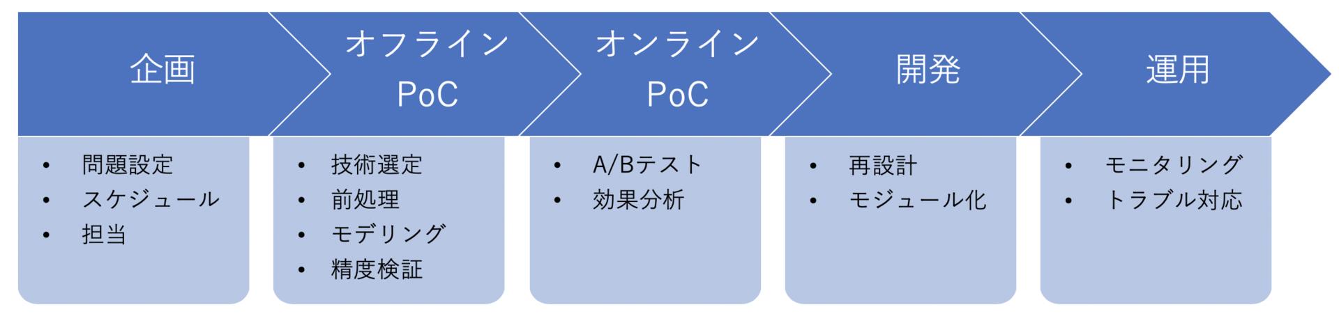 f:id:livesense-analytics:20200109150829p:plain