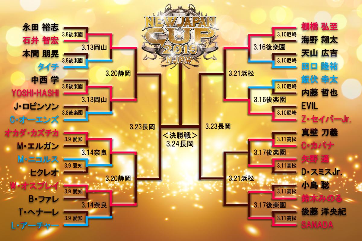 3.16終了時のトーメント表