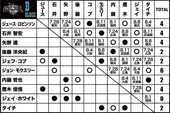 G1クライマックス29Bブロック星取表