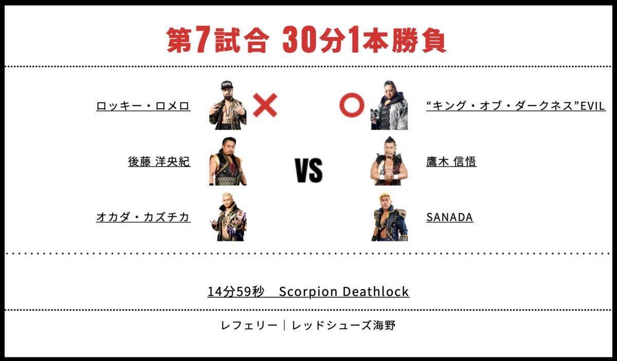 オカダ・カズチカ&後藤洋央紀&ロッキー・ロメロ vs SANADA&鷹木信悟&EVIL