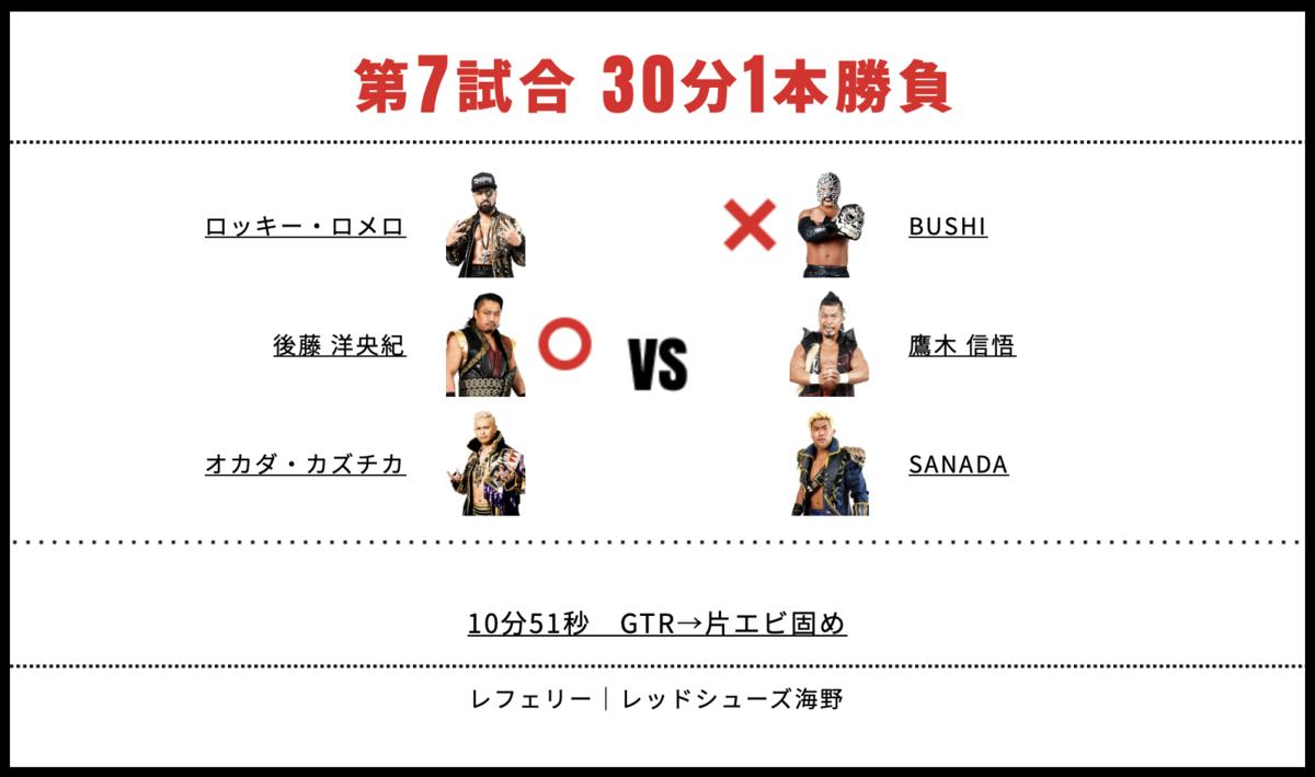 オカダ・カズチカ&後藤洋央紀&ロッキー・ロメロ vs SANADA&鷹木信悟&BUSHI