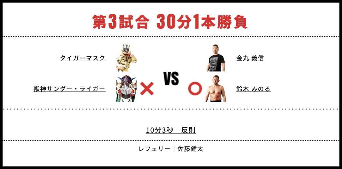 獣神サンダー・ライガー&タイガーマスク vs 鈴木みのる&金丸義信