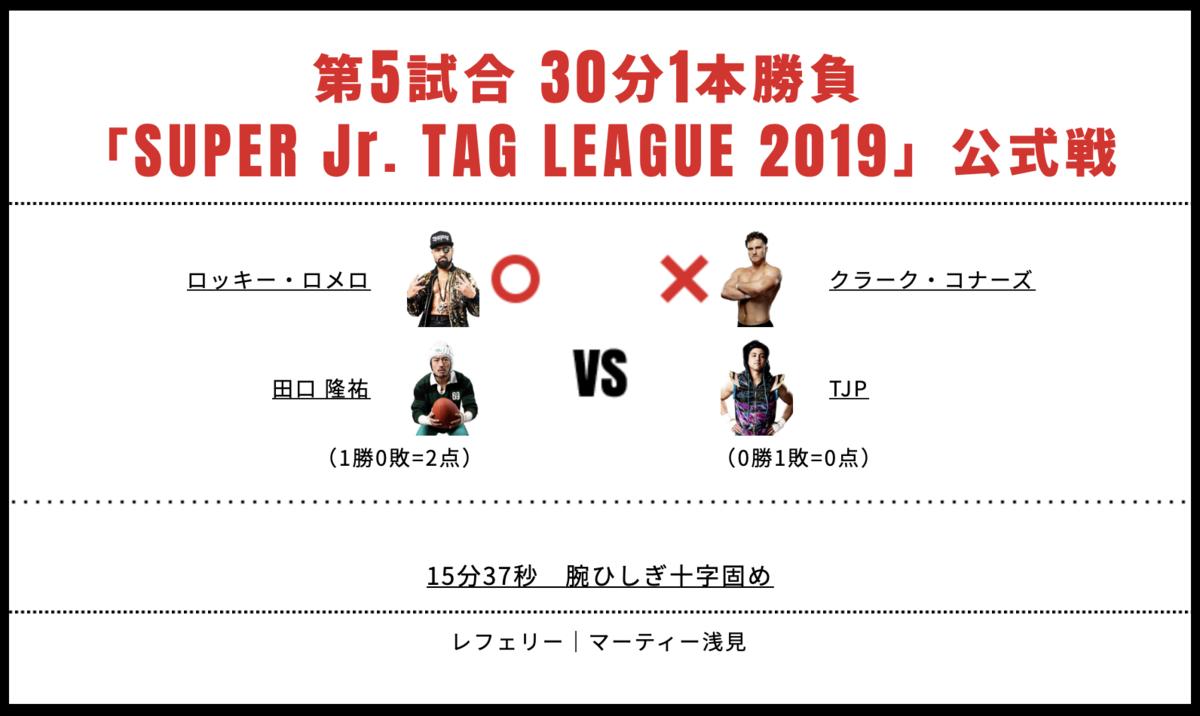 TJP&クラーク・コナーズ vs 田口隆祐&ロッキー・ロメロ
