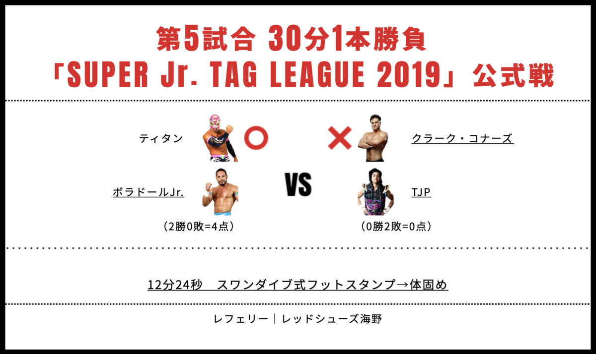 ボラドール・ジュニア&ティタン vs TJP&クラーク・コナーズ